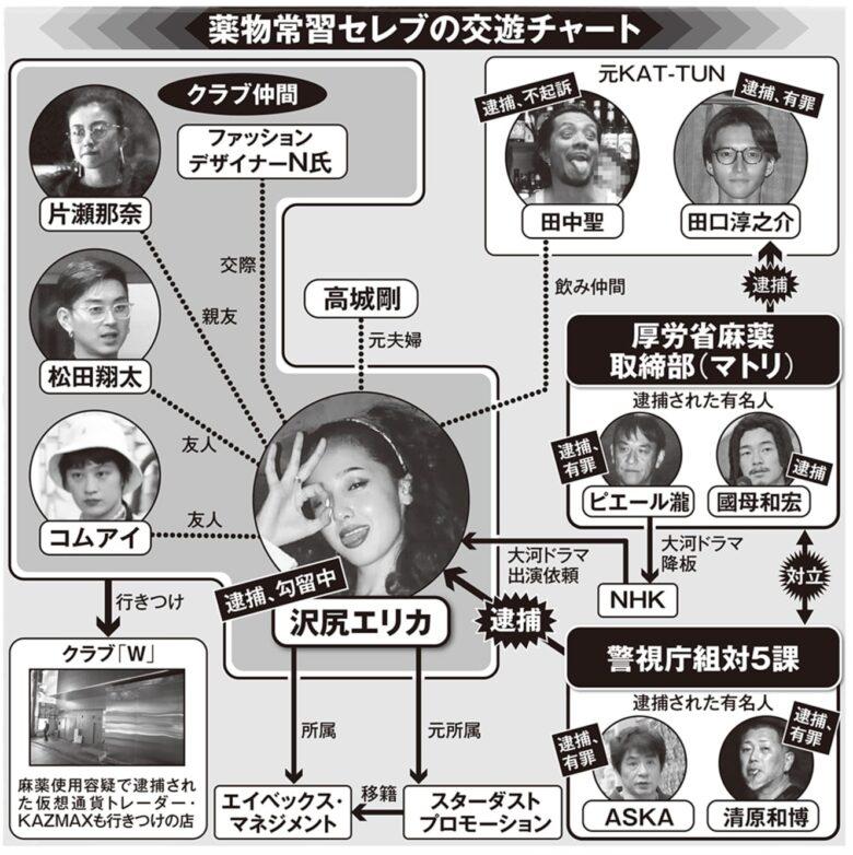 大物俳優 誰 沢尻エリカ