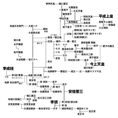 安倍首相 家系図