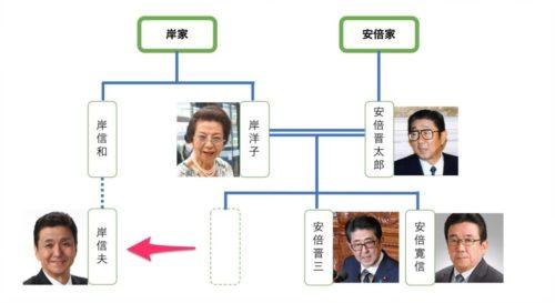 安倍晋三 麻生太郎 家系図